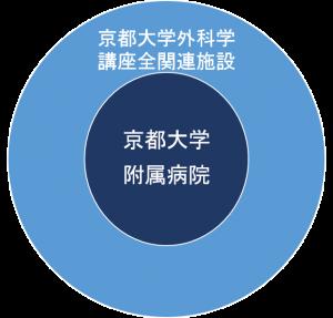 京都大学外科関連施設基幹グループ