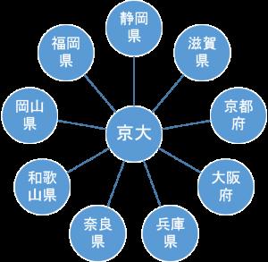 京都大学外科関連基幹グループ